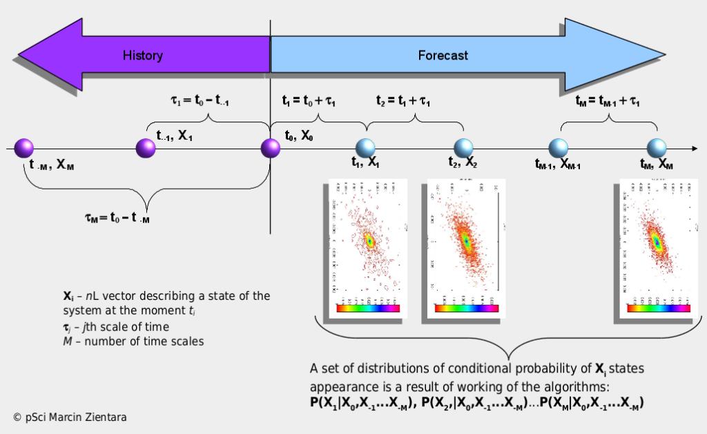 Schemat analizy i prognozowania procesów stochastycznych