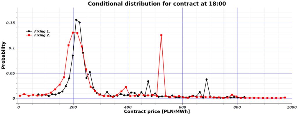 Rozkłady prawdopodobieństwa cen energii dla wybranych godzin doby